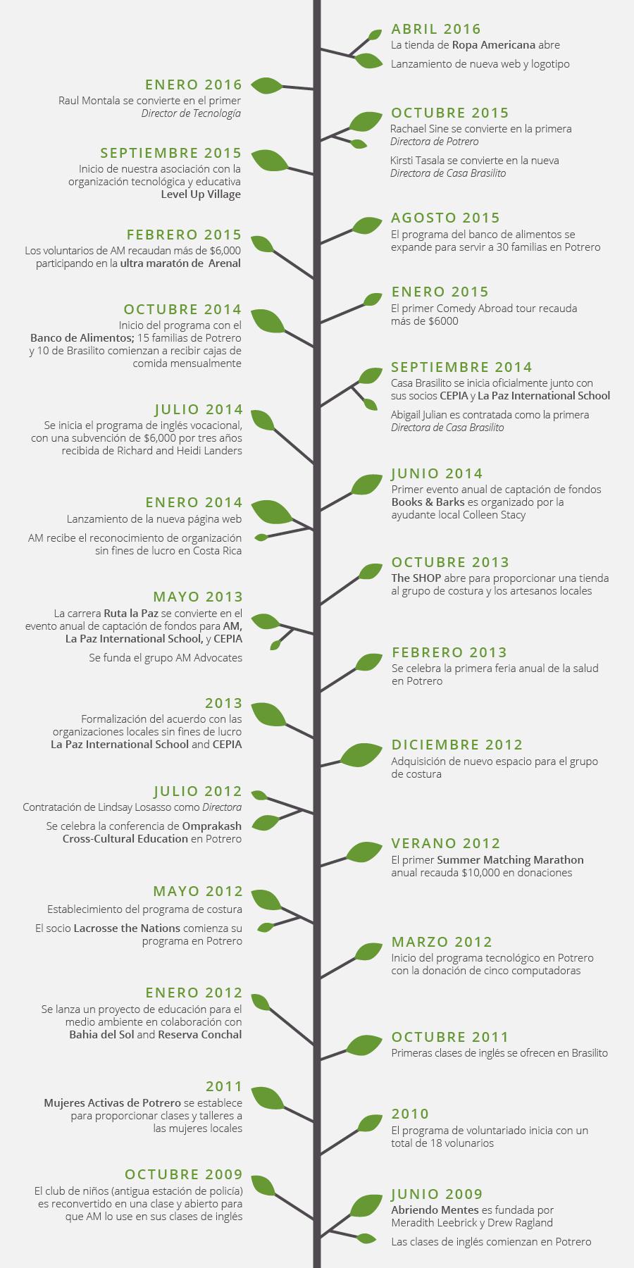 español-timeline